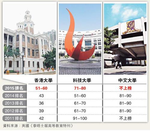 世界大學名氣榜:香港3所上榜大學全數顯著下跌