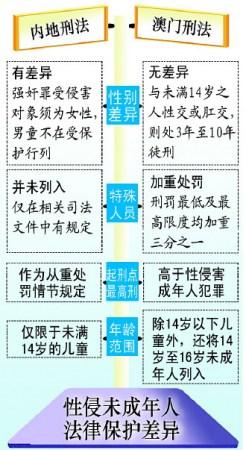人大代表建议增设奸淫儿童罪加重处罚特殊人员(图)
