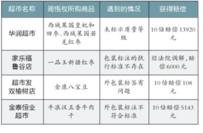京城职业打假人年获赔百万 新规后知假买假案全赢