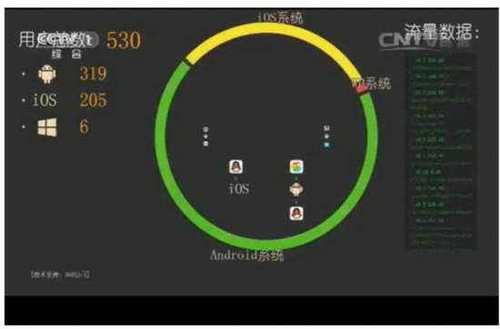 315晚会:360工程师详解黑wifi是怎么窃取泄露的信息