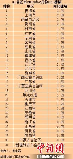 31省份2月份CPI出炉29省份涨幅出现回升(附表)