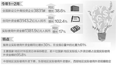 1-2月实际使用外资金额1381亿 同比增长17%