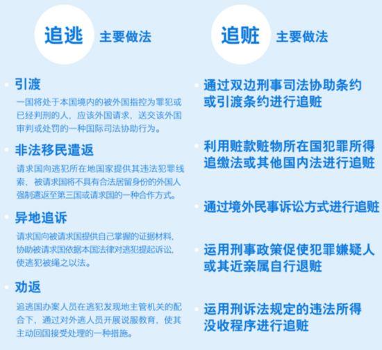 """中纪委揭追逃追赃9种方式""""天罗地网""""已形成"""