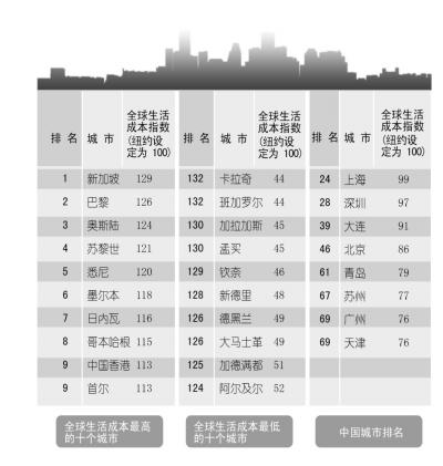全球城市生活成本排名:上海第24北京第46(图)