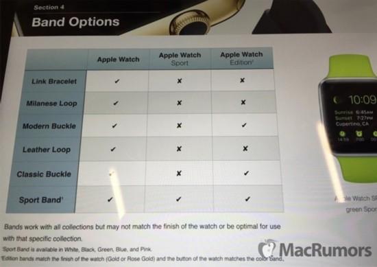 Apple Watch零售计划曝光:可试戴15分钟