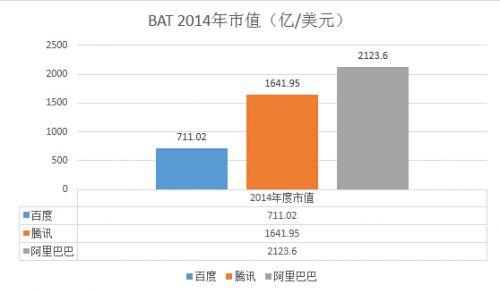 BAT中阿里巴巴市值最高 约为百度的3倍