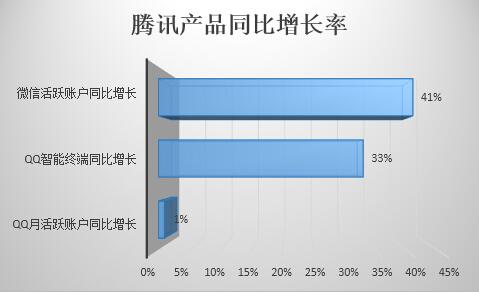 微信与QQ智能终端同比增长远超PC端