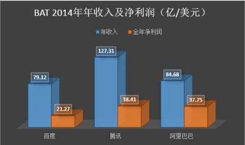 2014年腾讯年收入远超百度、阿里