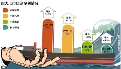 四上市险企日赚2.4亿太保产险六年现承保亏损
