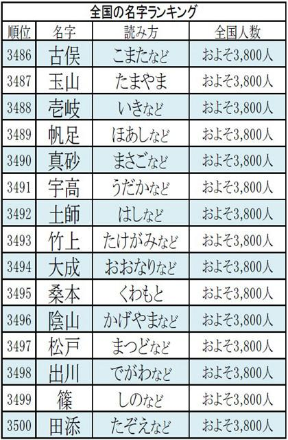日本姓氏_最常见的日本姓氏大排行