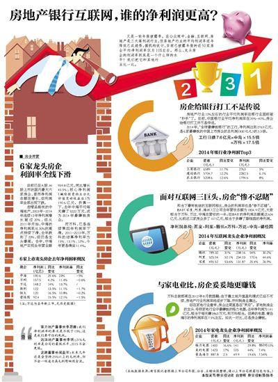 房地产银行互联网,谁的净利润更高?