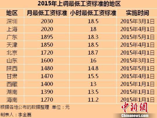 11個地區2015年最低工資標准。