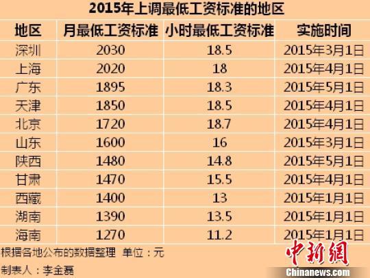 11地区公布最低工资标准 海南调整为1270元