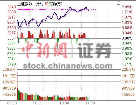 """""""煤飞色舞""""再现沪指午后大涨2%逼近3950点平台"""