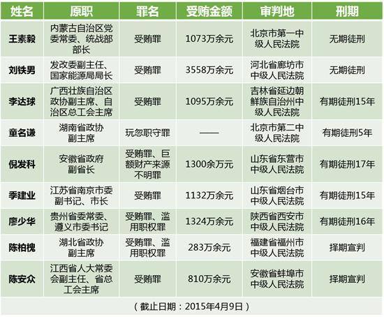 附表:十八大以来已获刑的省部级落马官员