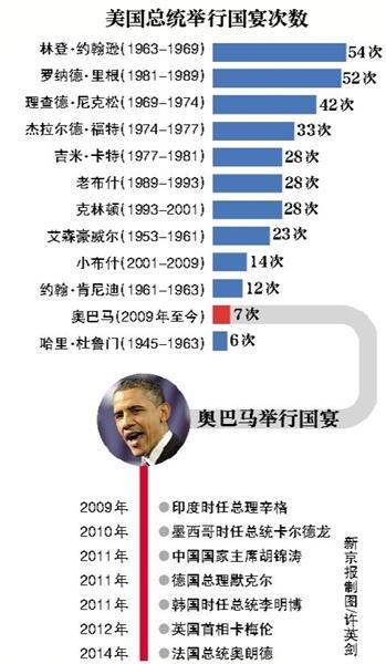 奥巴马上任6年办7场国宴 招待胡锦涛花41万美元