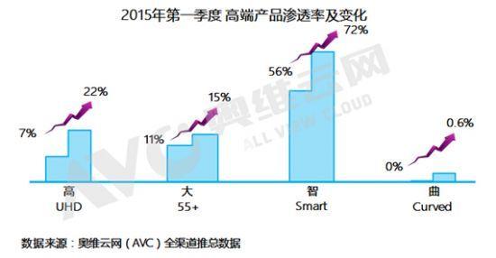 Q1彩电销量同比增长13% 乍暖还寒犹未定