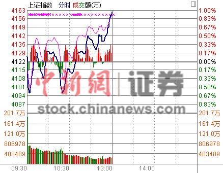 沪指半日涨0.96%刷新7年多新高船舶板块王者再来