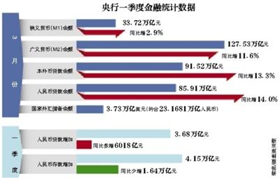 3月M2增速放缓至11.6%