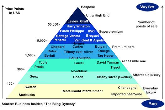 奢侈品牌金字塔 三六九等谨慎对号入座