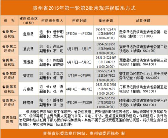 贵州省委巡视组进驻息烽县、瓮安县等6个县区