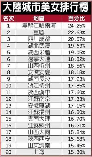中國美女城市排行榜熱傳