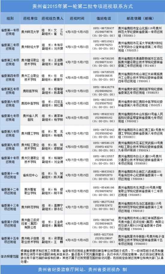 贵州省委巡视组进驻15个单位开展专项巡视--贵