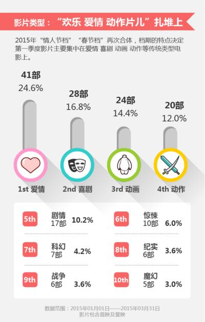 电影篇市场表现——2015Q1影片类型分布