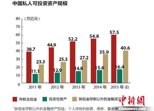 中国大众富裕阶层移民意愿下降房产投资不再受宠
