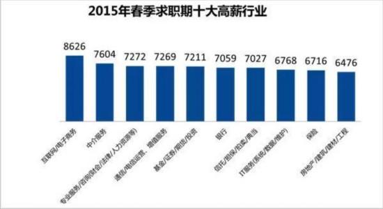 2015最新薪酬排行榜:互联网行业高居榜首