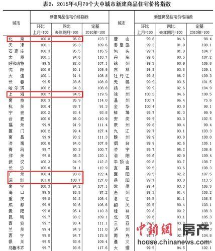 """房价近一年来首度止跌中国楼市""""慢牛""""回暖"""