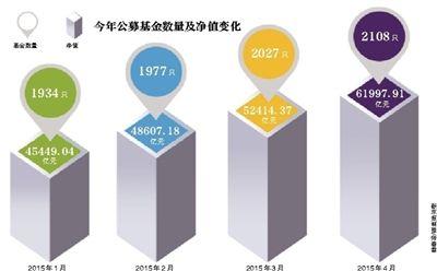 公募基金规模