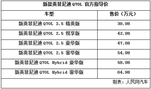 新英菲尼迪Q70L上市 售价39.98万起