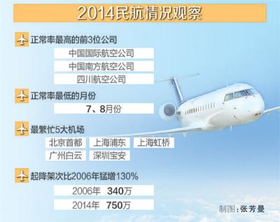 民航局发布报告:去年民航正点率68.37%