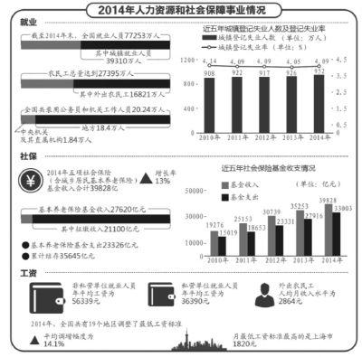 人社部:职工养老保险基金结存3.18万亿元