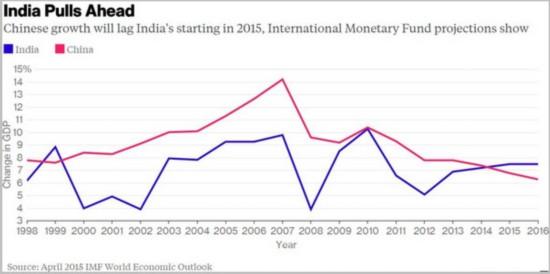 中国与印度的gdp如何_中国与印度边界地图