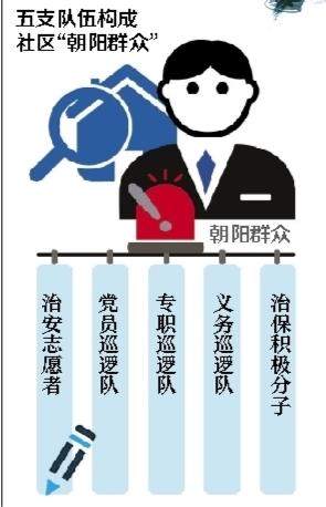揭秘北京朝阳群众:由五股力量构成