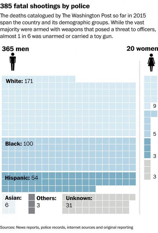 美国暴力执法调查:前5月平均每天2人被击毙