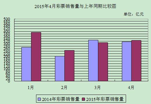 4月全国共销售彩票326.12亿元同比增长3.4%