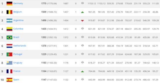 FIFA最新排名 比利时第二