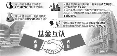 内地与香港基金互认