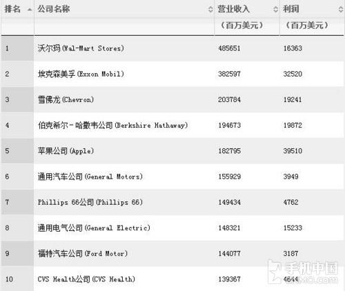 美国《财富》500强榜单出炉:苹果第五