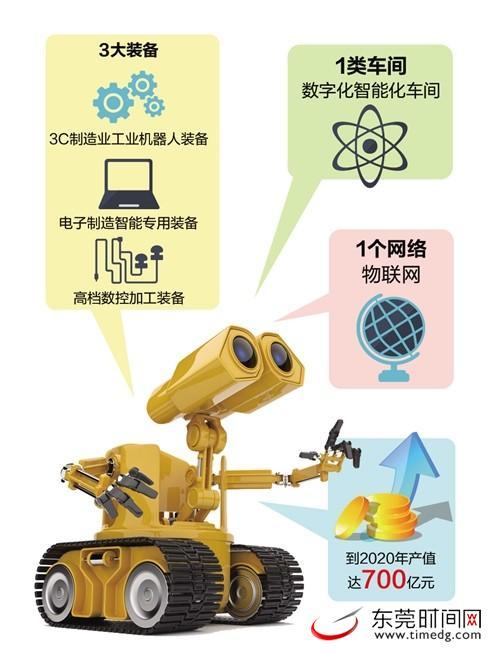 程》、《东莞市工业机器人智能装备产业发展规划(2015-2020)》、