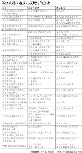 新京报讯 (记者赵嘉妮)6月10日,中纪委发布了国资委通报41起违反中央八项规定的问题,涉及东风公司、南方电网、中国联通等17家央企。其中,违规公款吃喝、违规配备使用公务用车等问题突出。