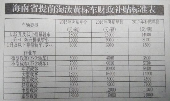 海南黄标车提前淘汰有补贴 最高每辆补贴1.8万
