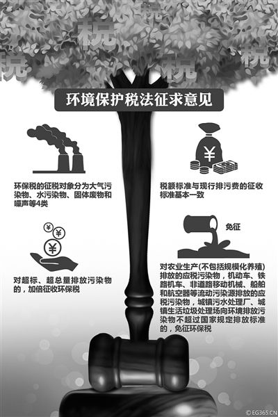 环境保护税法征求意见 超标排污加倍征税