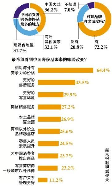 """每逢节假日,国人在境外扫货,在香奈儿、路易威登、普拉达等一众奢侈品专卖店大排长龙的景象都成为当地的一道风景线。6月11日,《财富》(中文版)发布的""""2015中国奢侈品品牌调查问卷报告""""显示,境外市场成为中国消费者购买奢侈品的首选,占比达64%。"""