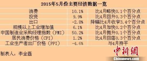 5月份主要经济数据一览。