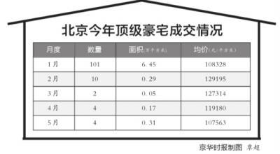 京华时报讯(记者潘秀林)就在孙河板块的中粮瑞府以最高22万元/平米的预售单价晋身北京最贵豪宅几天之后,位于丰台西局的龙湖别墅项目以25.45万元/平米刷新该纪录。