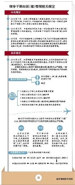 北京部分区县、部门进一步收紧公务员因私出国管理政策。昨日,新京报记者了解到,目前,通州区科级及以下干部因私出国护照已全部上交,由单位集体保管,科级事业单位主要负责人因私出国须登记备案。在怀柔区,涉密岗位人员出国备案管理也延伸到了科级。